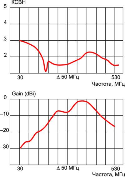Зависимость коэффициента усиления от частоты AD-44/BW-AS-30-512