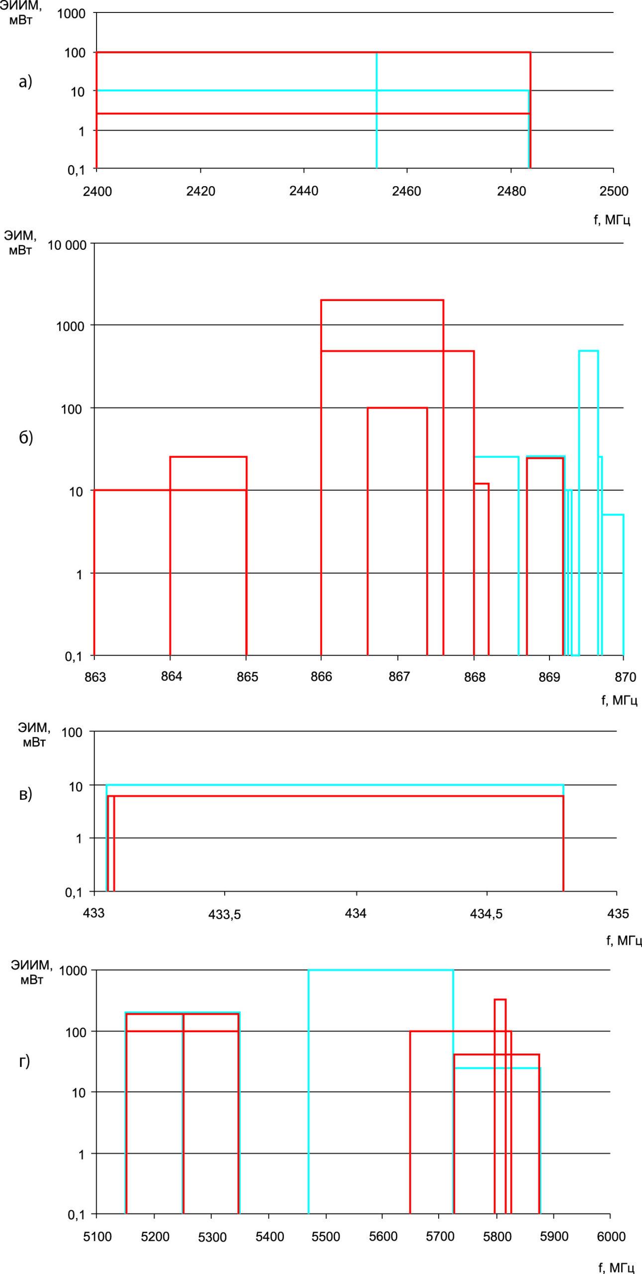 Использование в России (красный) и Европе (синий) нелицензируемых поддиапазонов частот в основных ПНМ-диапазонах