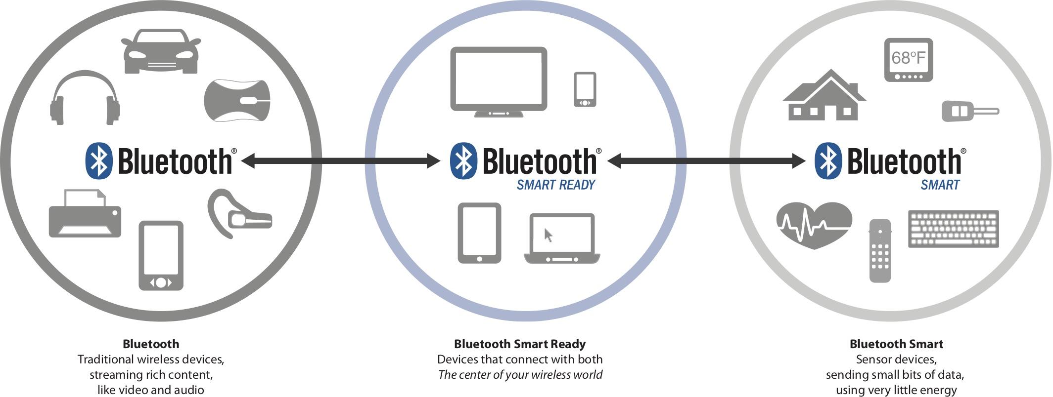 Взаимосвязь между устройствами Bluetooth Smart и Bluetooth Smart Ready