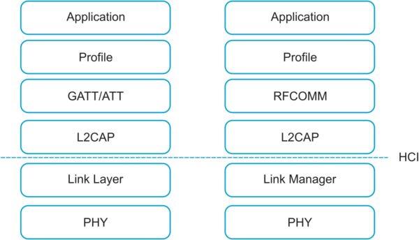 Сравнение архитектуры: Bluetooth Low Energy и «классический» Bluetooth