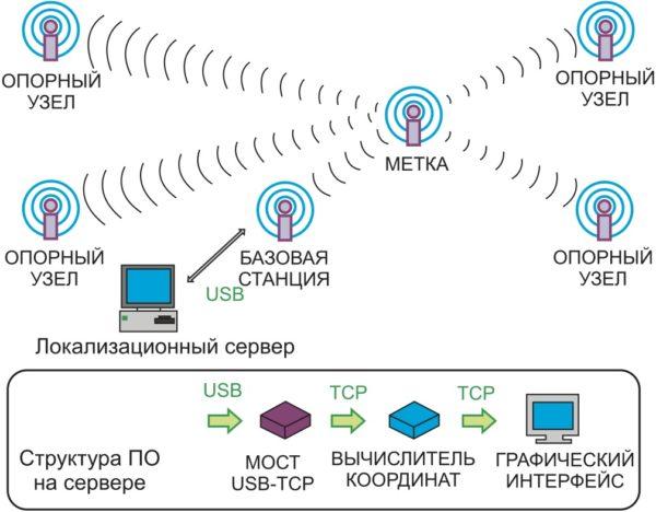 Влияние количества используемых точек доступа на точность определения местоположения мобильного объекта