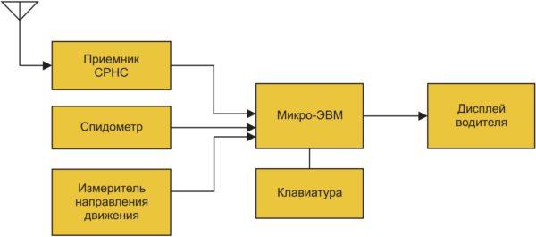 Структура бортового навигационного комплекса