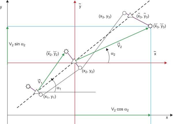 Двумерный случай навигационного обеспечения НТС:  — координаты (xj, yj), определенные по приемнику СРНС;  — координаты  (̆xj, ̆yj), определенные по предыдущей оценке (^xj–1, ^yj–1) с помощью счисления пути по вектору →V: (V, α); ∆ — координаты (^xj, ^yj) оценены по текущим координатам СРНС (xj, yj) и по результатам счисления пути (̆xj, ̆yj); – – – – — оптимальная оценка траектории движения НТС
