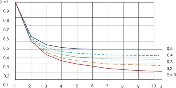 Зависимость степени повышения точности навигационного обеспечения НТС от количества шагов рекурсии при различных значениях x