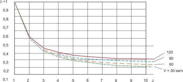 Зависимость степени повышения точности навигационного обеспечения НТС от количества шагов рекурсии J при различных скоростях движения V (d = 0,05)