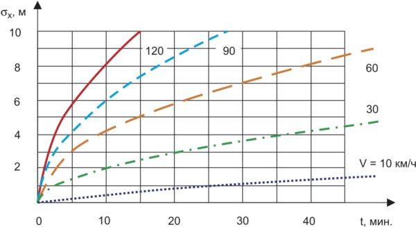 Зависимость от времени степени снижения точности местоопределения НТС при различных скоростях движения (d = 0,01)