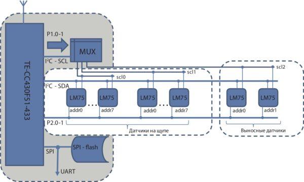 Структурная схема сенсорного узла «Бекаса»