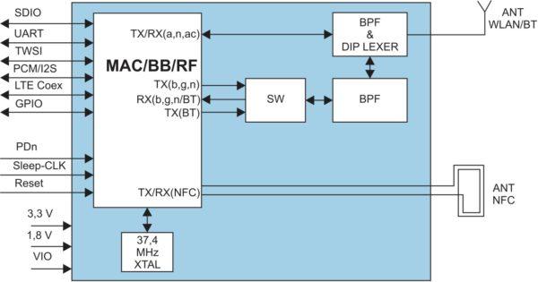 Структурная схема модуля EMMY-W161