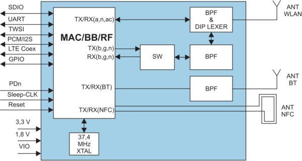 Структурная схема модуля EMMY-W162