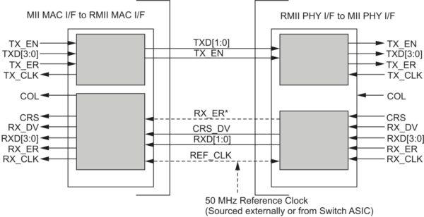 Структура интерфейса RMII