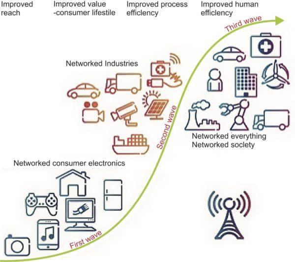 Фазы развития «Интернета вещей»