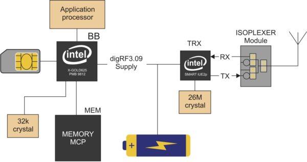Структурная схема «Мобильной коммуникационной платформы XMM 6255 Intel Mobile Communications Platforms»