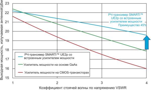 Зависимости выходной мощности, излучаемой антенной, от коэффициента стоячей волны по напряжению VSWR для различных вариантов РЧ-блоков