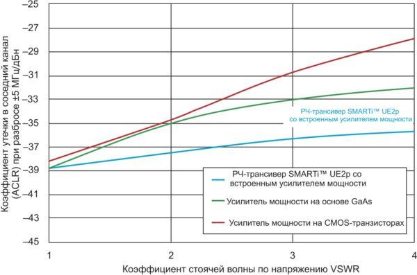 Зависимость коэффициента утечки в соседний канал (ACLR ± 5 МГц) от коэффициента стоячей волны по напряжению VSWR