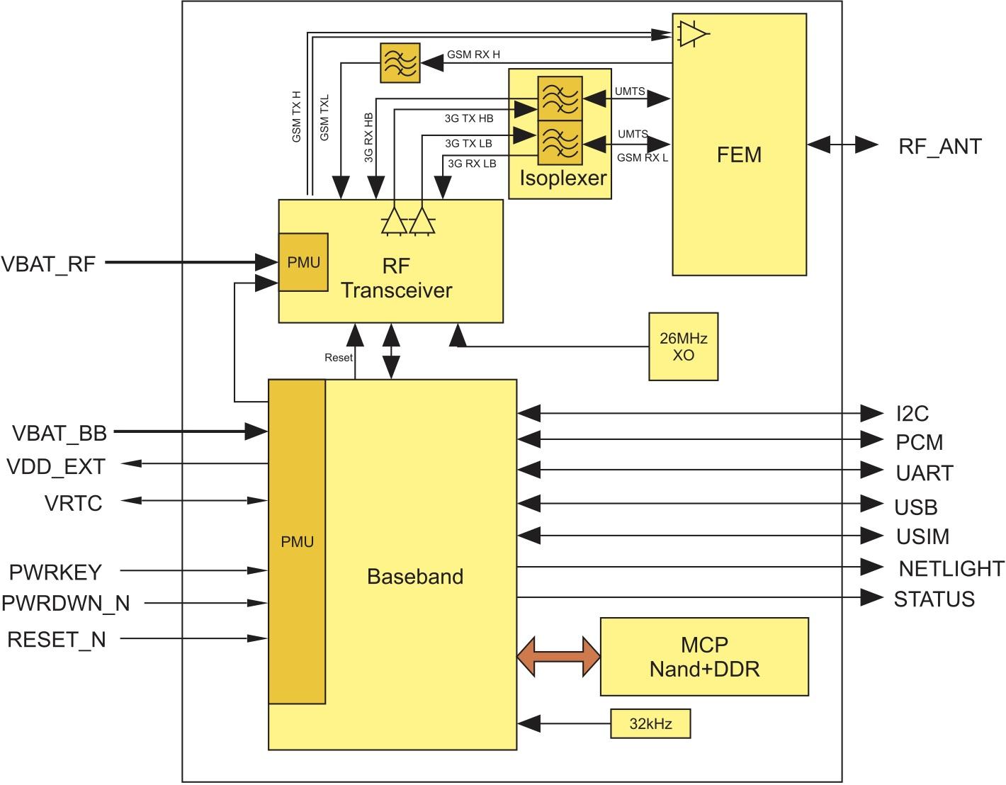 Структурная схема модуля UG95