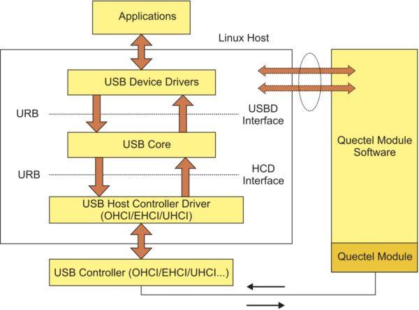 Архитектура USB-драйвера модуля UG95 для работы под управлением Linux
