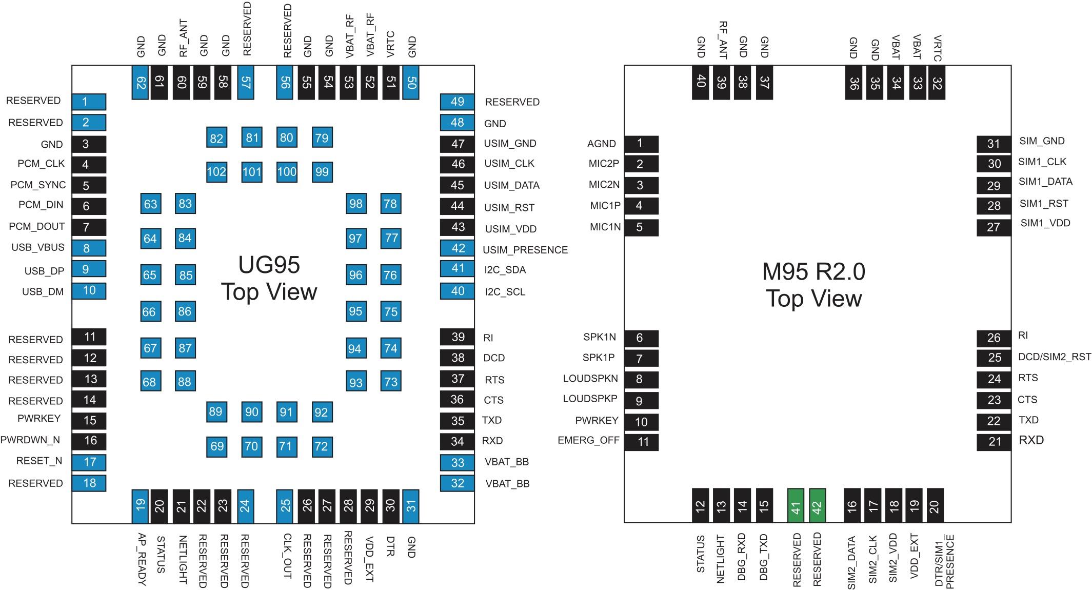 Расположение, номера и наименования выводов модулей UG95 и M95FA