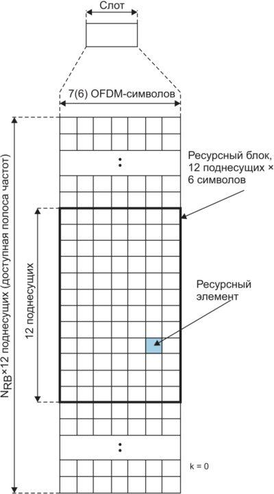 Cхема распределения ресурсов в стандарте LTE