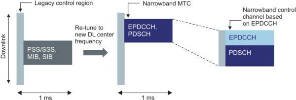 Схема трансляции данных по технологии eMTS при работе в сети LTE Rel. 8