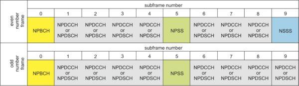 Схема многоканальной передачи от базовой станции к мобильному устройству в технологии NB-IoT
