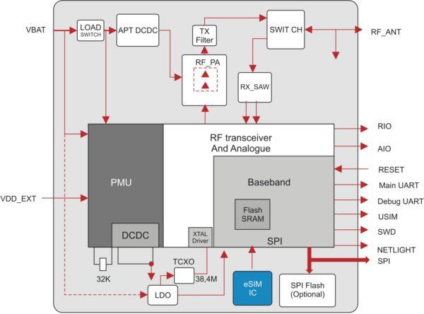 Структурная схема модуля BC95 NB-IoT Quectel