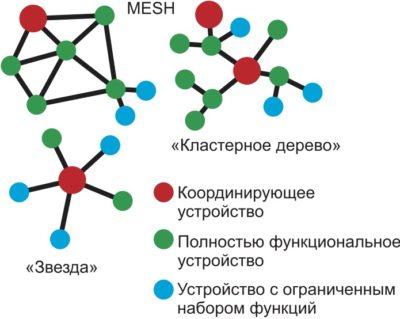 Технология ZigBee поддерживает три варианта топологии сети: «звезда», «кластерное дерево», Mesh