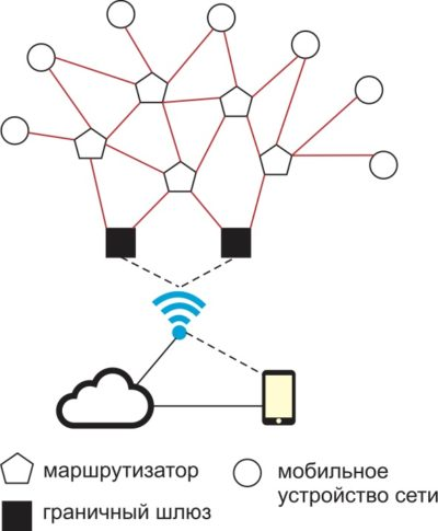 Структурная схема сети Thread