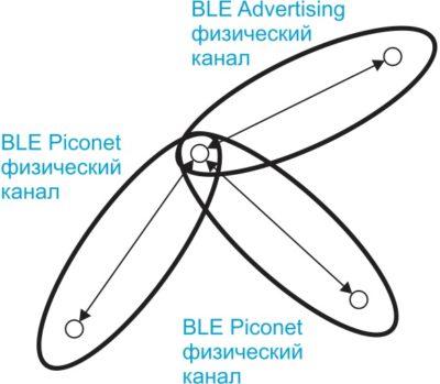 Структура сети Bluetooth LP piconet