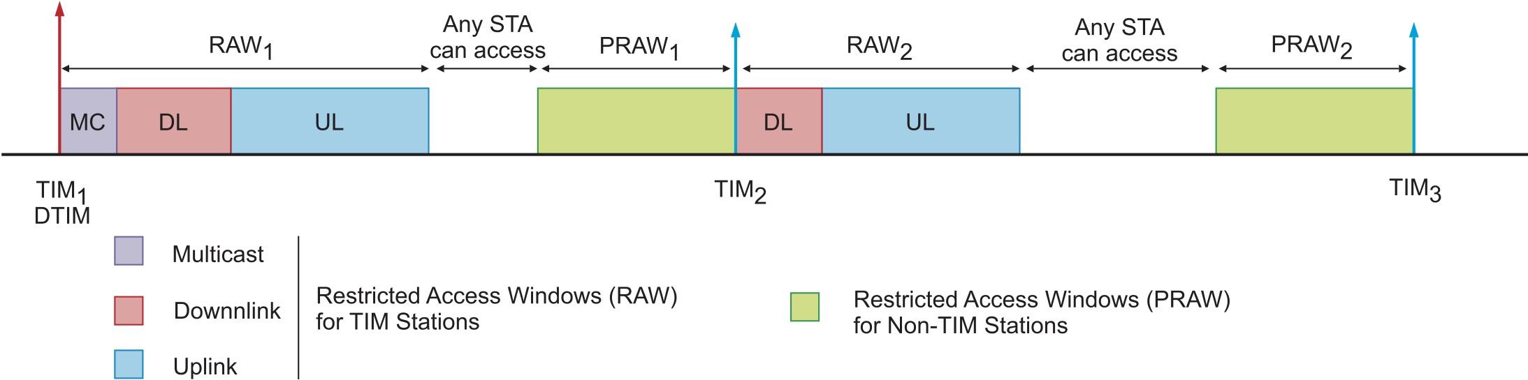 Распределение каналов в окнах постоянного ограниченного доступа (RAW) и периодически ограниченного доступа (PRAW)