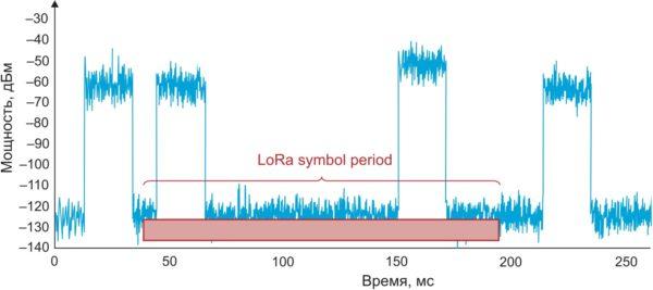 Технология LoRa очень устойчива к воздействию коротких импульсных помех