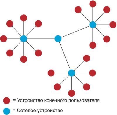 Топология сетей LoRaWAN типа Star-of-stars