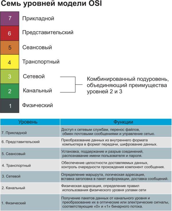 Модель OSI для технологии MPLS
