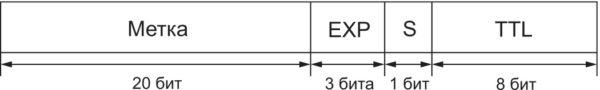 Классический формат метки MPLS, определенный регламентом RFC