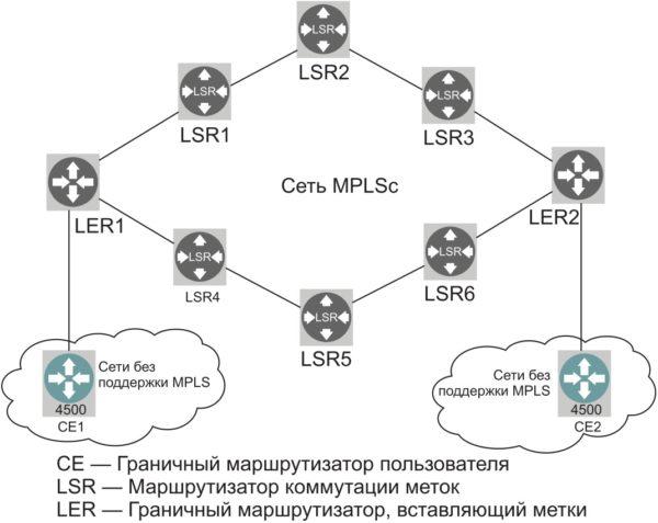 Пример простой сети MPLS