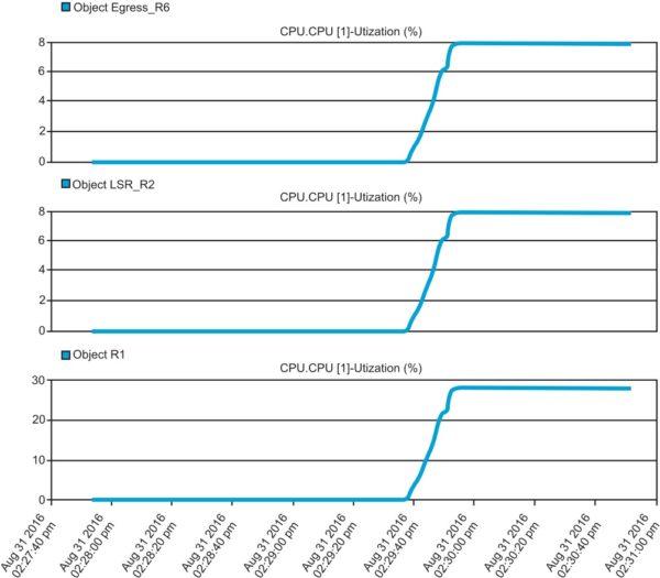Результаты измерений эффективности использования ЦПУ различными устройствами сети