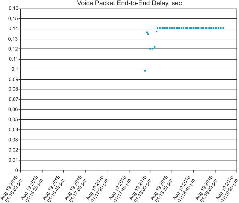Результаты измерений сквозной транзитной задержки голосового пакета в MPLS-сетях