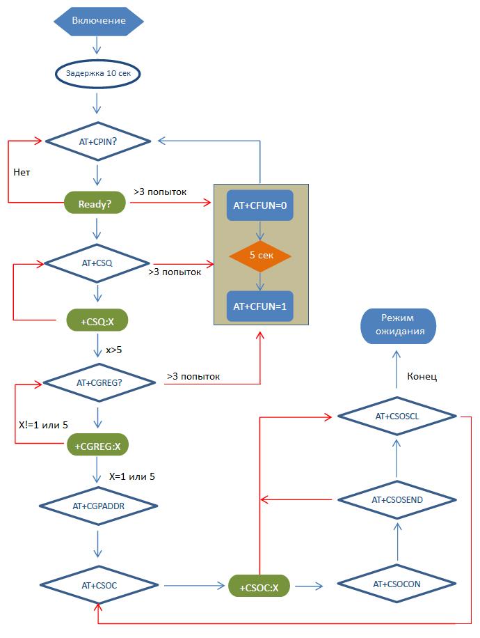 Алгоритм работы с TCP/UDP-стеком модуля