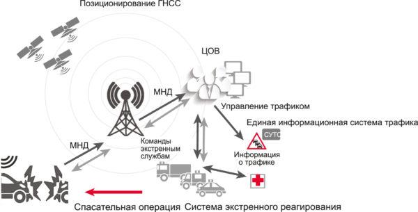 Типовая система экстренного реагирования при ДТП