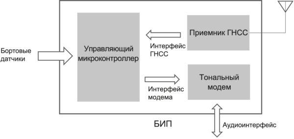 Типовой блок интерфейса пользователя (БИП)