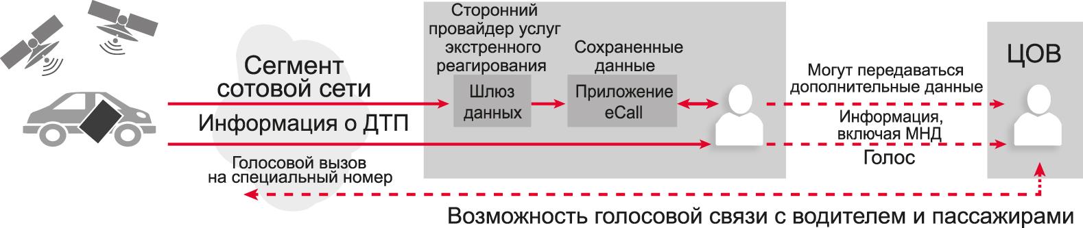 Схема оказания услуги экстренного реагирования сторонним провайдером согласно документу CEN TC278 WG15