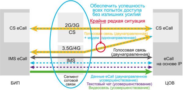 Типовой сценарий перехода согласно документу ETSI TR 103 140 v.1.1.1