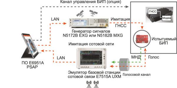 Схема испытаний 1