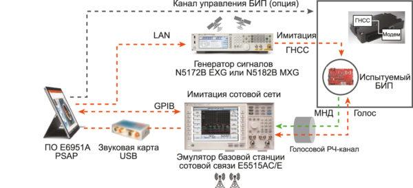 Схема испытаний 2