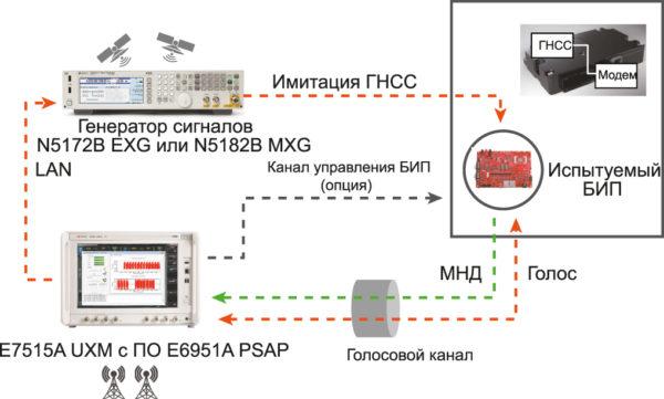 Схема испытаний 3