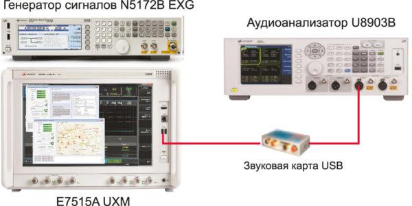 Схема тестирования качества аудиосигнала