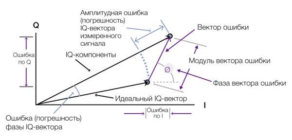 Особенности вычисления модуля вектора ошибки