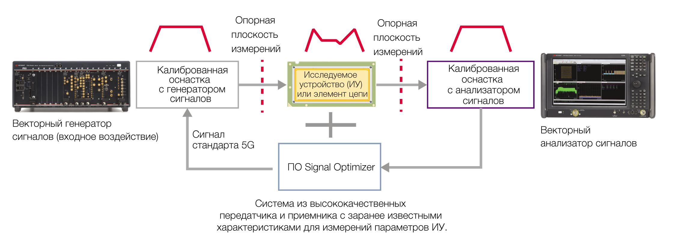 Схема стенда для испытаний устройств стандарта 5G на основе измерительных приборов и программного обеспечения, адаптированных для 5G NR, включая программное обеспечение Signal Optimizer