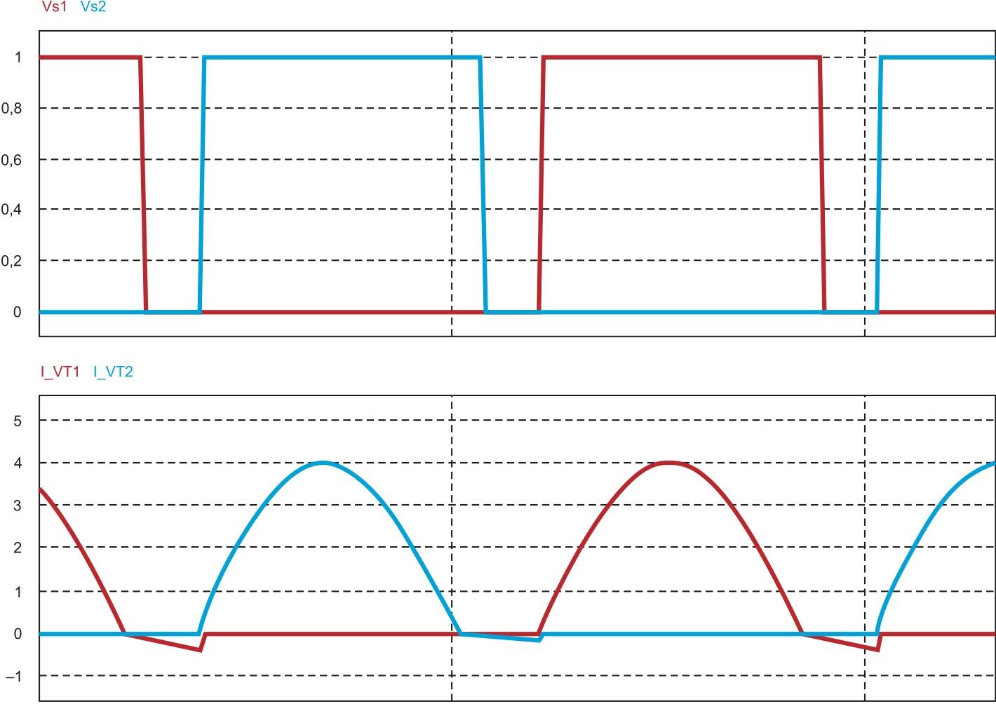Сигналы в различных точках схемы передатчика