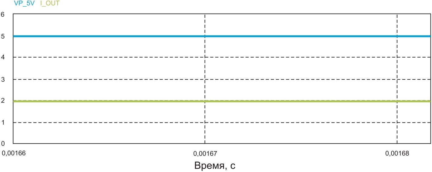 Сигналы в различных точках схемы приемника