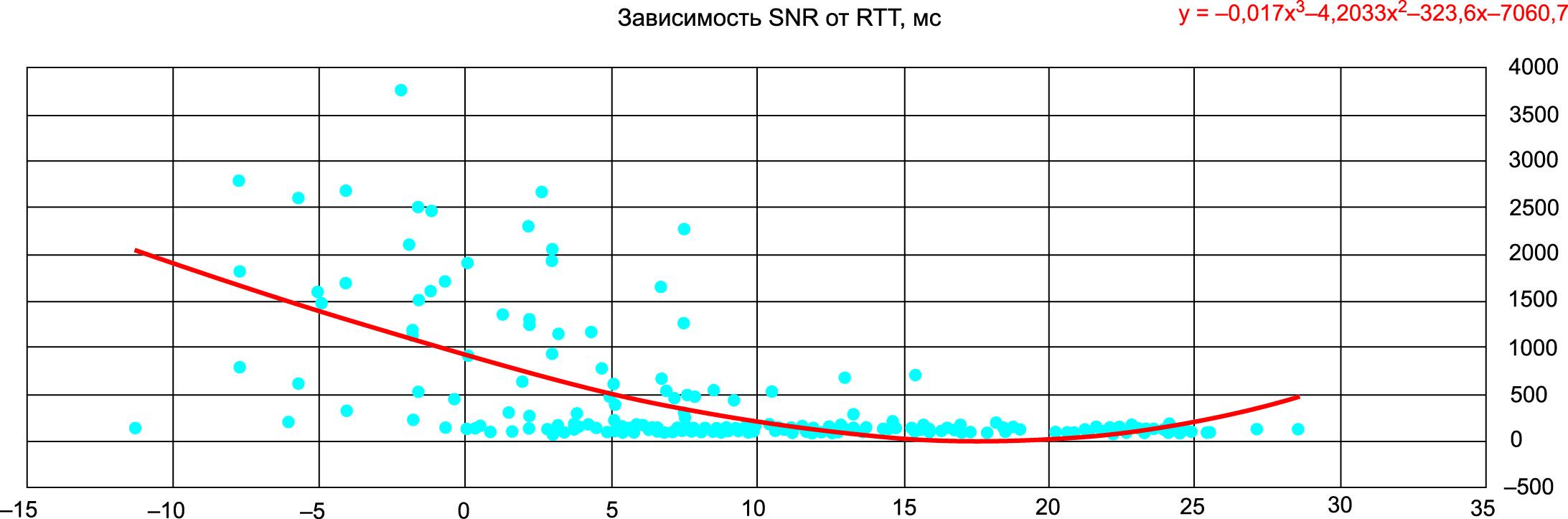 Результаты проверки покрытия услуг Cat-M1, полученные в ходе активных сетевых тестов с использованием инструмента постобработки Nemo Analyze компании Keysight, как зависимость SNR от RTT